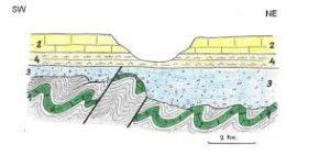 Deducción de Historia Geológica