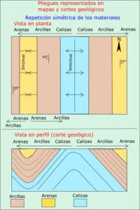 Como Calcular el Buzamiento en un Corte Geológico