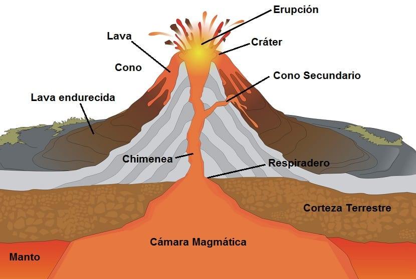 partes volcan