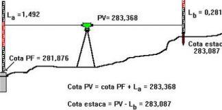 Nivelación diferencial