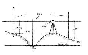 Nivelación geométrica o directa