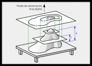 Uso de la altimetría